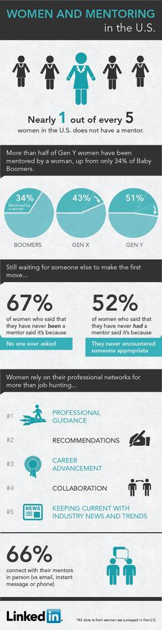 This statistic will startle you, considering the competitive employment landscape, and the universal belief that mentorship is a critical component to career success, 19% (that's nearly 1 out of every 5 women) have NEVER had a mentor. #infographics #socbiz