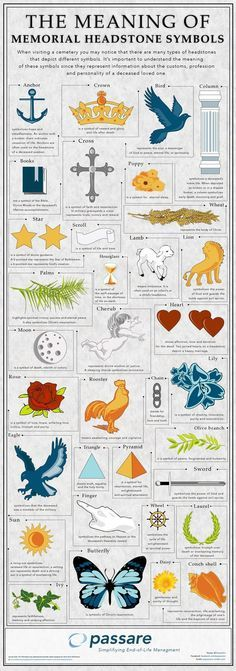 Passare.com the meaning of memorial headstone symbols passare The Meaning of Memorial Headstone Symbols Infographic memorials infographic headstones funerals end of life butterflies angels