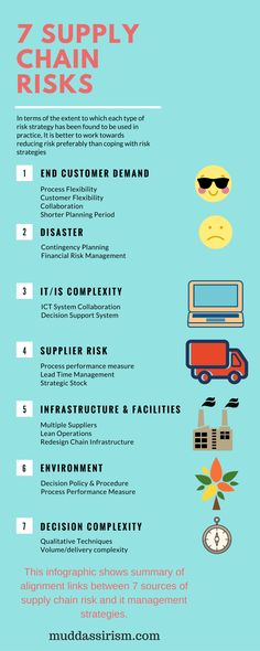 Image result for supply chain management infographic