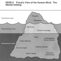 The Mental Iceberg/ Freud's view of the human mind.