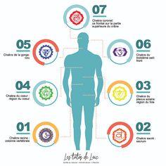 DIY: huile de massage pour équilibrer les chakras | Les Tutos De Loïc Chakra Gorge, Digestion Difficile, Plexus Solaire, Les Chakras, Spirit, Map, Heart Chakra, Massage Oil, Natural Remedies
