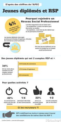 Jeunes diplômés et réseau social professionnel.