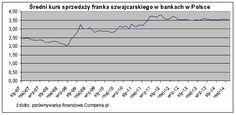 Średni kurs sprzedaży franka szwajcarskiego w Polsce (2014 rok). Źródło www.comperia.pl