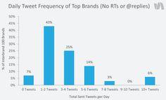 Twitter : +11% de tweets au Q4 2014, comparé à la même période de l'année 2013. (Source : SimplyMeasured - Janvier 2015)