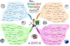 Can't remember what English tense to use? Check this out