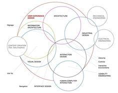 euler diagram - UX disciplines by Dan Saffer