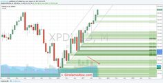 GET MORE  https://t.co/jLBqzEFyLP  #XPDUSD #PriceAction. New Top Price. But the price will continue to rise slow https://t.co/HcMhbWH5vm