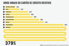 INFORMATIVO GERAL: Os juros cobrados no Brasil estão entre os mais al...