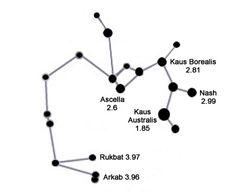 Sagittarius – Star Constellation Art Print By MoAnna