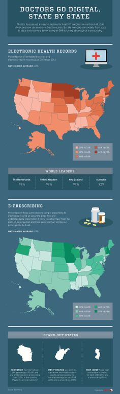 Which state is top for EHR uptake? | Healthcare IT News - www.healthcoverageally.com