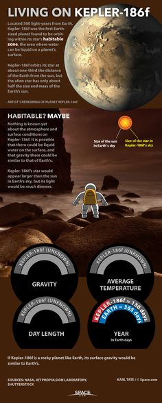 Nature + Cosmos: Living on Infographic Cosmos, Space Planets, Space And Astronomy, Nasa, Astronomy Facts, Space Facts, Alien Planet, Alien Worlds, Science Facts