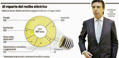 ¿Qué encarece el precio de la luz? Portugal nos da la clave