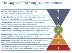 Stages of Psychological Development | Barrett Values Centre