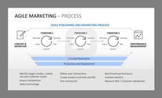 Agile marketing definition an iterative and adaptive process where agile marketing find detailed definitions on agile marketing charts on marketing processes radial diagram the agile manifesto agile iterations etc ccuart Gallery