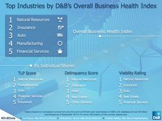 D&B's US database contains over 30 million businesses: These 5 industries top the Overall Business Health Index Risk Management, Natural Resources, Insight, Industrial, Business, Health, Top, Health Care, Industrial Music