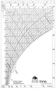 Printable Diagram printable-mollier-diagram-steam-2 ...