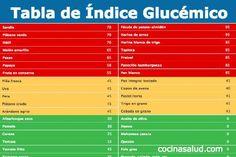 Hoy vamos a ver una lista de alimentos con altos y bajos índices glucémicos (o glicémicos), ya que saber elegir los que más nos benefician será de gran ayuda para mantener nuestra salud, prevenir ciertos [...]