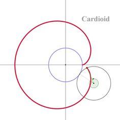 카디오이드(심장형) 곡선