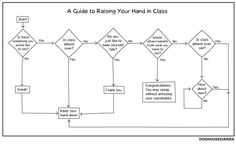 A guide to raising your hand in class. I feel that this also applies to staff meetings. The Only Exception, Raise Your Hand, Law School, School Jokes, High School, Make You Smile, True Stories, Raising, Laughter