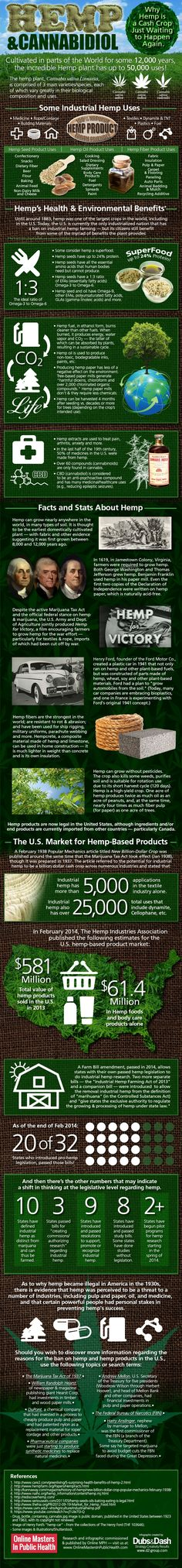 Industrial hemp uses, as noted above, number as high as 50,000. A table of usage…
