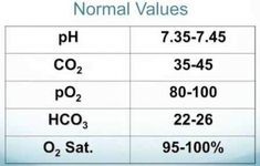 How long can a patient go with low oxygen of 85 to 90% saturation? - Quora