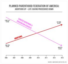 Planned Parenthood -- Women's Health Would Be Fine Without It   National Review Online... read the article.