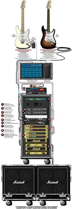 A detailed gear diagram of Dave Murray's 2003 Iron Maiden stage setup that traces the signal flow of the equipment in his guitar rig.