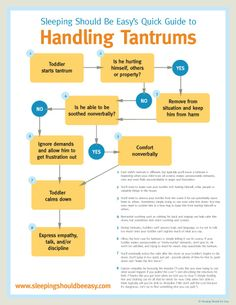 A quick guide to handling tantrums (infographic) — Sleeping Should Be Easy