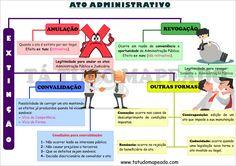 mapa mental extinção do ato administrativo