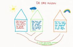Afbeeldingsresultaat voor signs of safety drie huizen Therapy Tools, Art Therapy, Coaching, Hi Five, Happy Together, School Psychology, Work Inspiration, Domestic Violence, Social Work