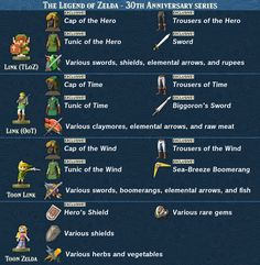 The Legend of Zelda: Breath of the Wild - amiibo Item Guide 1