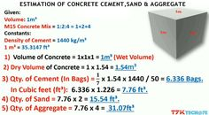 Some useful tips to work out the quantity of cement, sand & aggregate in concrete