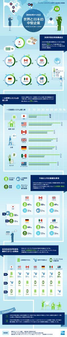 アメリカン・エキスプレスが行った調査によると、アメリカ、ドイツ、メキシコなどの7ヶ国の中で日本はクレジットカード、電子決済の導入率が最下位で...