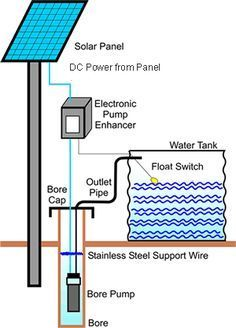 I think a solar powered water pump will be use full to us because we will be having solar panel. What solar powered water pump does is it powers your well pump, and uses no fuel and using sun to power the pumps while the sun is shining. Bombeo Solar, Solar Roof, Solar Energy Panels, Best Solar Panels, New Energy, Save Energy, Energy News, Solar Powered Water Pump, Alternative Energie