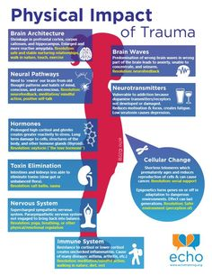Physical Impact of Trauma -- it effects so much of your body when you experience trauma. Counseling can help you through trauma recovery and help heal the effects of trauma on your body. Trauma Therapy, Art Therapy, Stress Disorders, Coaching, Psychology Facts, Psychology Notes, Coping Skills, Mental Health Awareness, Training