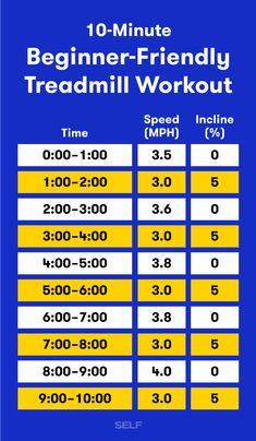 A Treadmill Interval Workout For Beginners Ready to walk it out? This treadmill interval workout is the perfect routine if you're new to fitness. Ready, set, go. Treadmill Workout Beginner, Cardio Training, Workout Plan For Beginners, Workout Plans, Treadmill Walking Workout, Elliptical Workouts, Treadmill Routine, Walking Workouts, Marathon Training