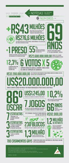 Fevereiro/04 - Semana 04 #infografico #infographic #news #noticias #numbers #vl4b