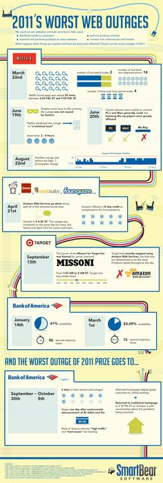 Worst Web Outages in 2011