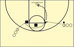 Easy Shooting Drills for Youth Basketball - Backdoor Fake into Curl at Elbow...follow for this drill and many, many more!