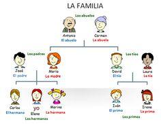 Image result for la familia