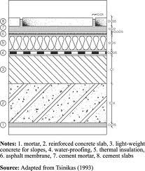 typicdal concrete flat roof detail - Google 搜尋