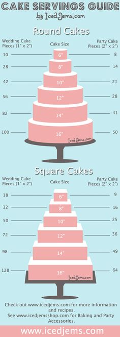 Cake Servings Guide~ great help in planning a wedding or large event.