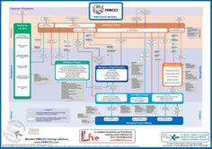 PRINCE2 Process Model. Si quieres saber mucho más sobre proyectos visita www.solerplanet.com