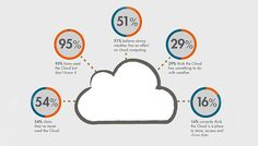 Cloud Infographic ... I could not believe that 51% believe stormy weather has an effect on cloud computing! :)