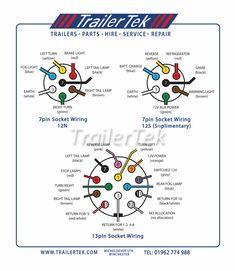 13 Great Ideas Of Wiring Diagram Caravan Plug Design Ideas - bacamajalah Trailer Plans, Car Trailer, Utility Trailer, Camper Trailers, Wiring A Plug, Basic Electrical Wiring, Electrical Projects, Trailer Light Wiring, Trailer Wiring Diagram
