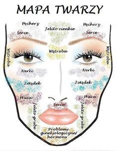 Twarz, mapa twarzy