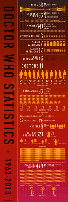 Timelord Timelines and Other Doctor Who Facts.