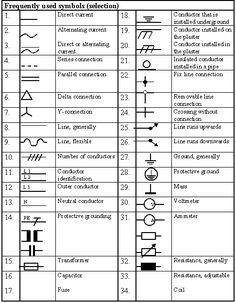 Engineering Symbols | MODULE V - Electrical engineering - Basics Page 22
