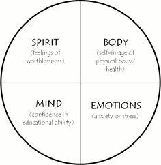 First Nation Medicine Wheel