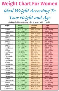 weight chart for women - Yahoo Search Results